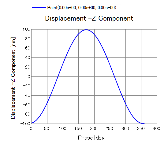 Displacement graph of horn tip