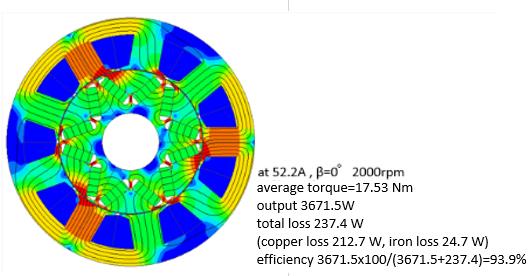 Fig 4. Magnetic Flux Density Distribution of Original ACG (2000rpm)