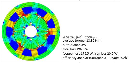 Fig 5. Magnetic Flux Density Distribution of Improved ACG (2000rpm)