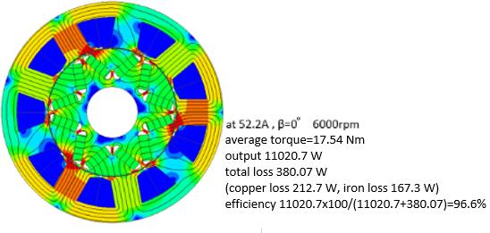 Fig 6. Magnetic Flux Density Distribution of Original ACG (6000rpm)