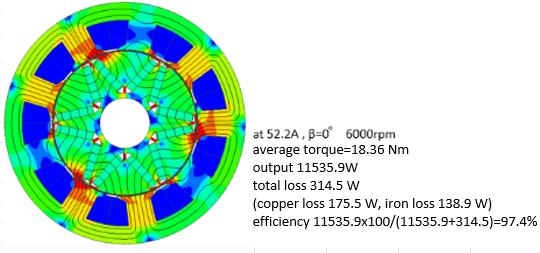 Fig 7. Magnetic Flux Density Distribution of Improved ACG (6000rpm)