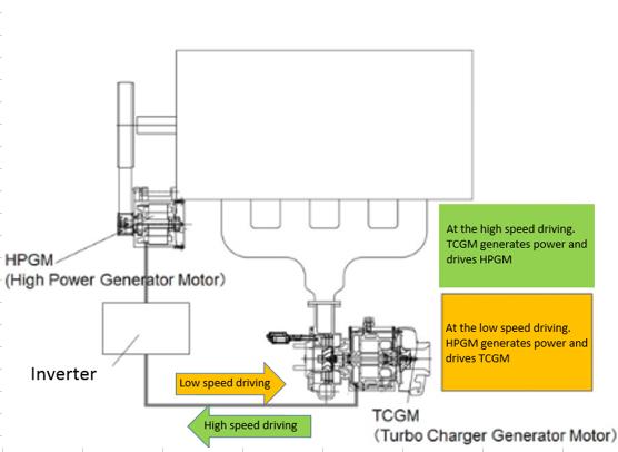 Fig 1. Generator Motor System
