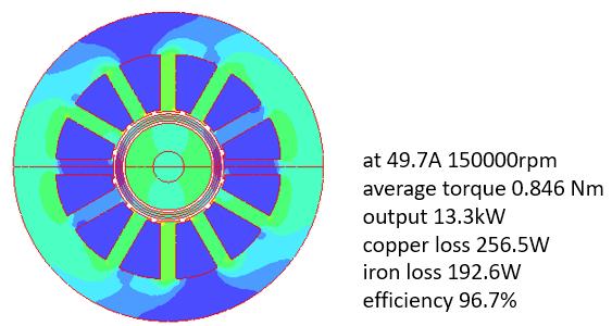 Fig 4. Magnetic Flux Density of Original TCG Model