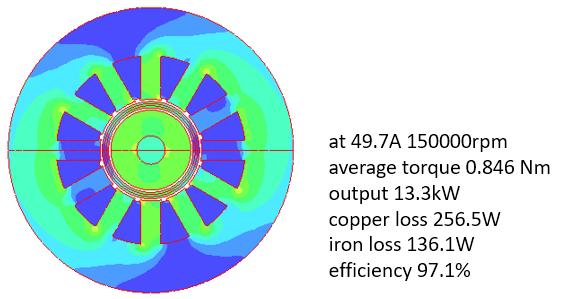 Fig 5. Magnetic Flux Density of Improved TCG Model