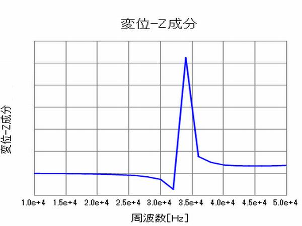 図3 Z方向変位周波数応答