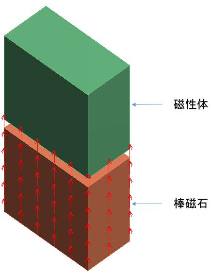 棒磁石と磁性体のモデル