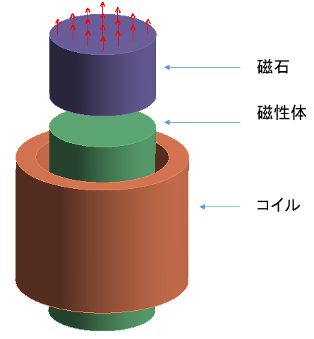 磁石とコイル電磁石のモデル