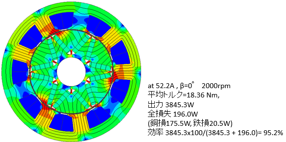 図5 改良ACGの磁束密度分布(2000rpm)