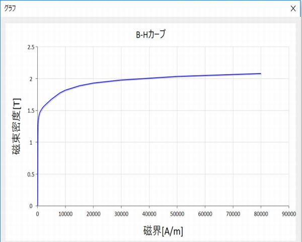 図2 B-Hカーブ