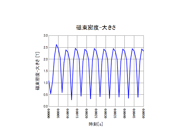 図4 任意座標の磁束密度の時刻歴