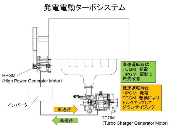 図1 発電電動ターボシステム