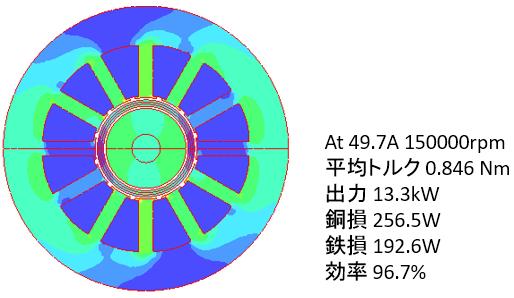 図4 オリジナルTCGの磁束密度分