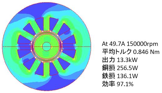 図5 改良TCGの磁束密度分布