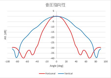 音波指向性