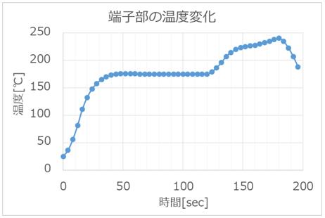 図5 温度変化