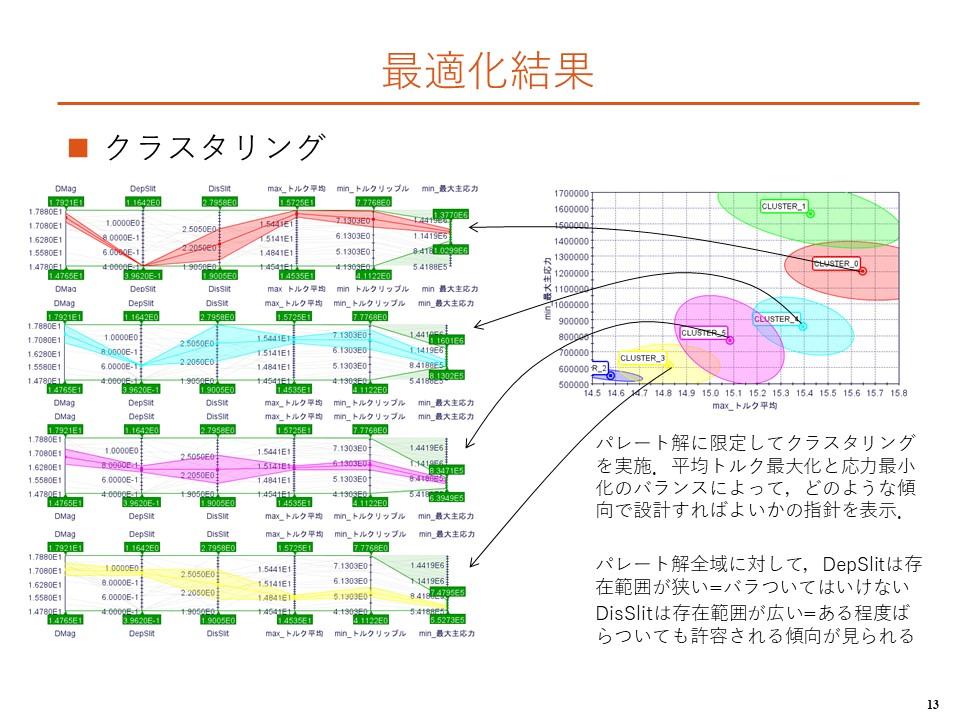 8. 最適化結果3