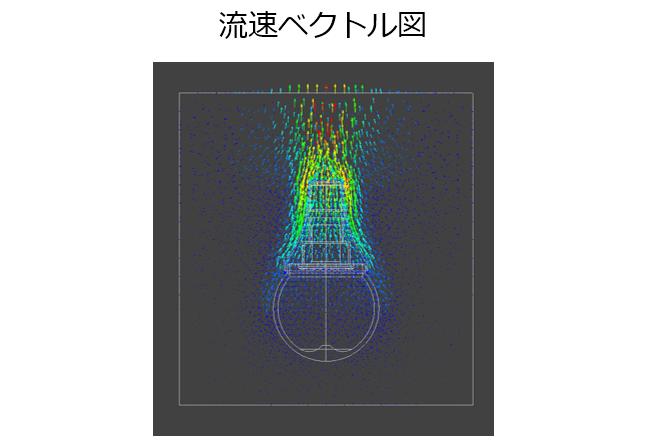図3-2 LED電球周囲の流れ(流速ベクトル図)