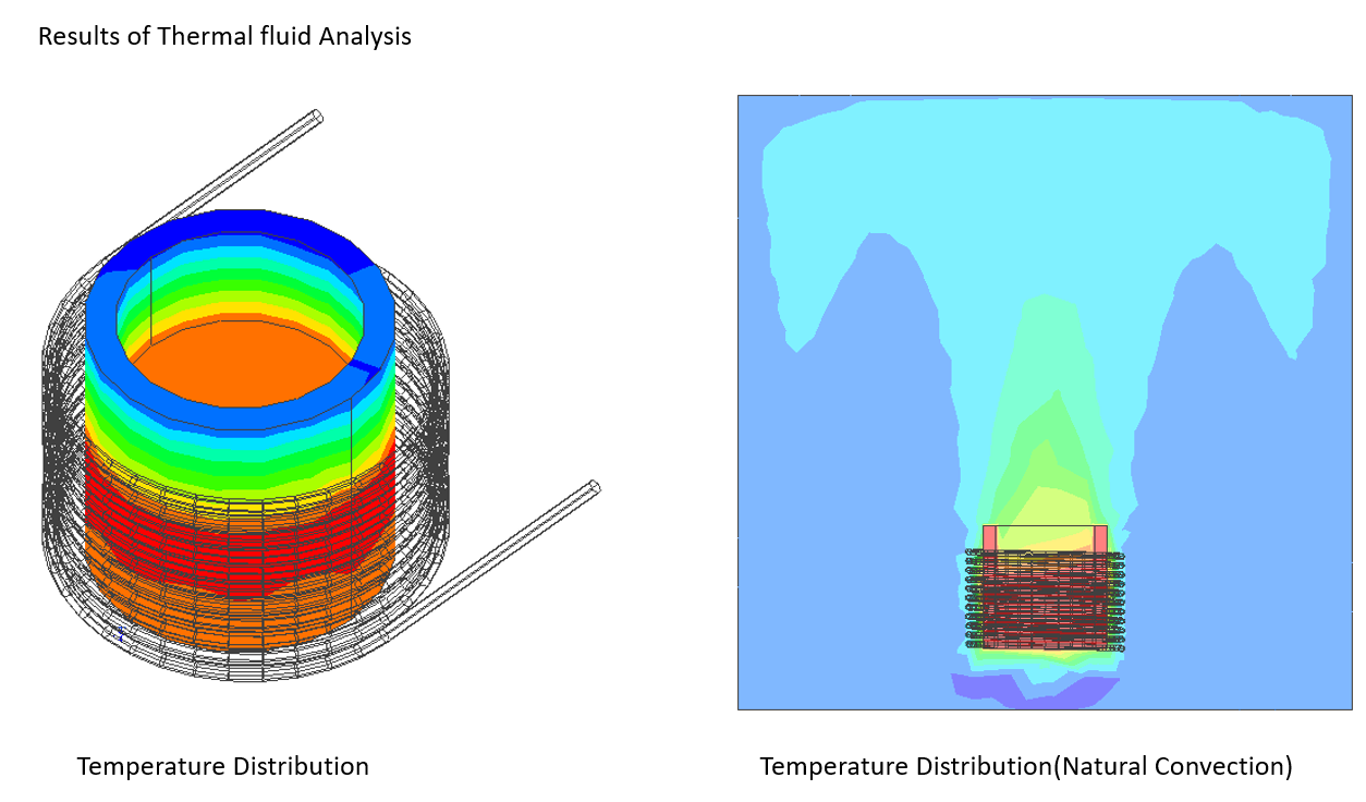 図4 熱流体解析結果