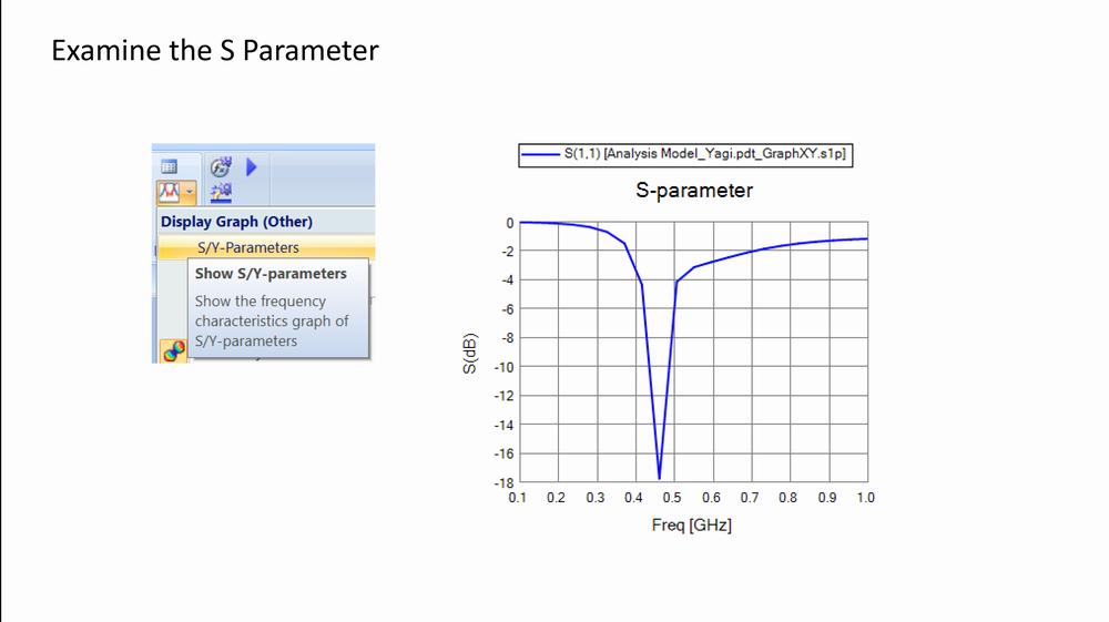 図2. Sパラメータ