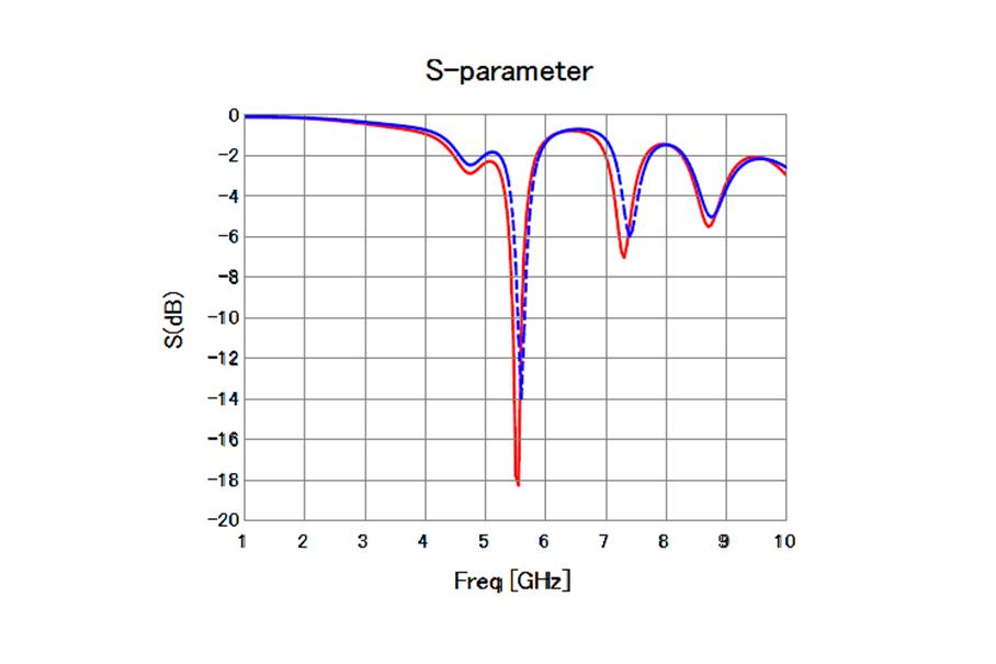 アンテナのSパラメータ特性