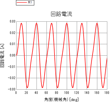 抵抗での電流波形