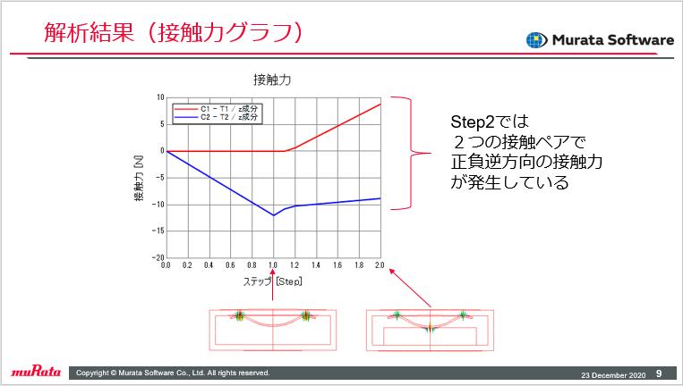 解析結果(接触力グラフ)