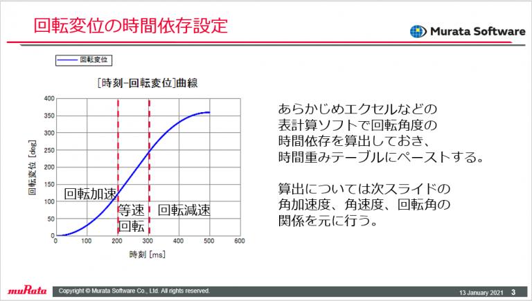 回転変位の時間依存性1
