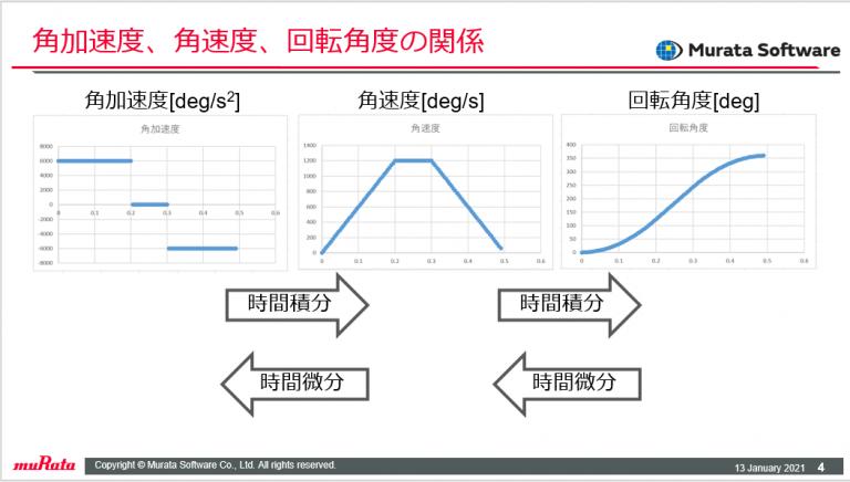 角加速度、角速度、回転角度の関係